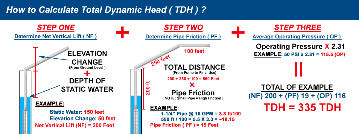 Submersible Pump Total Dynamic Head Calculation